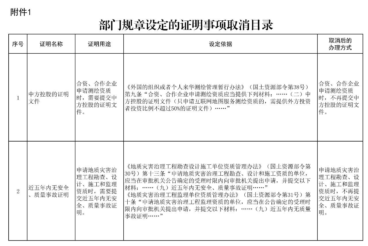 自然资源部取消14项证明事项